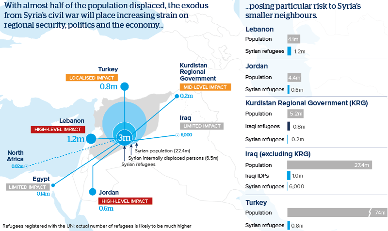 Middle East refugees pose long-term stability risk - Oxford