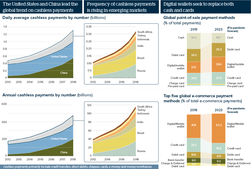 The United States and China lead the global trend on cashless payments