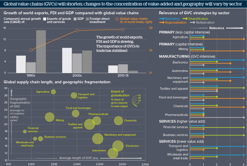 Global value chains (GVCs) will shorten; changes to the concentration of value-added and geography will vary by sector