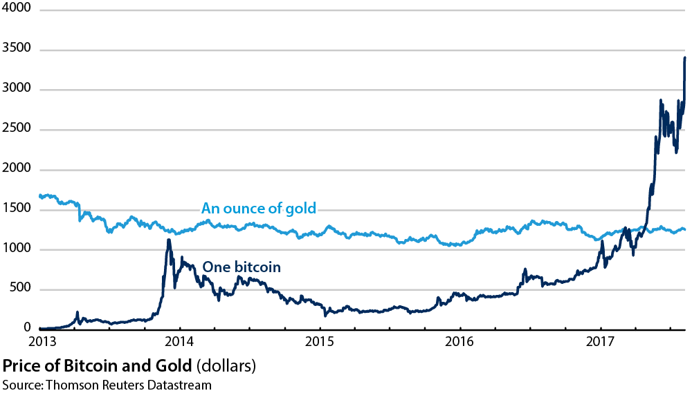 bitcoin and gold price