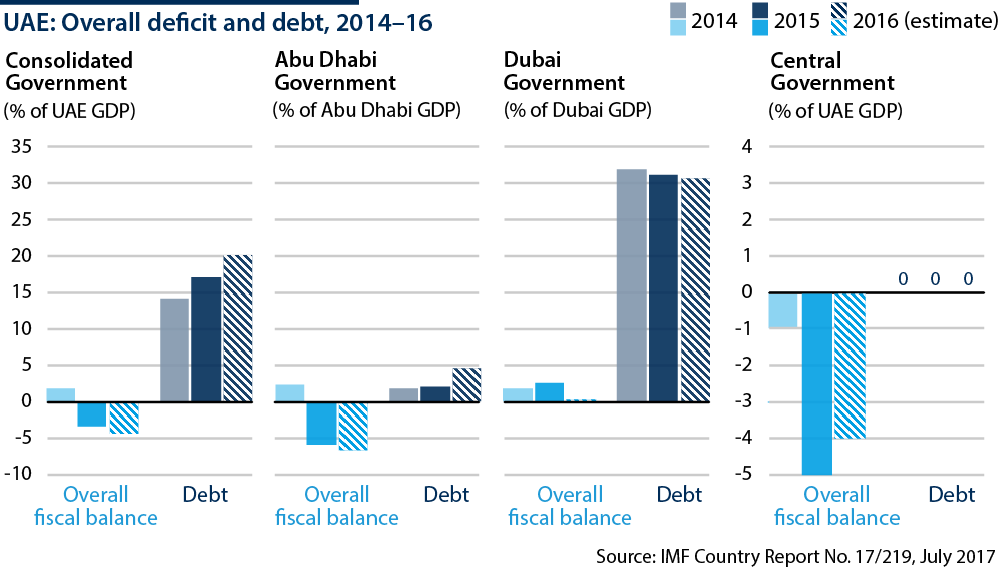 United Arab Emirates: Overall deficit and debt - Oxford