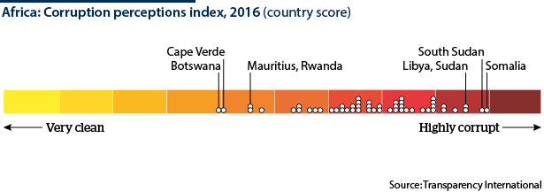 Perceptions of corruption in Africa, ranked by country