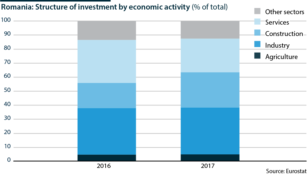 Romania: Investment by sector - Oxford Analytica Daily Brief