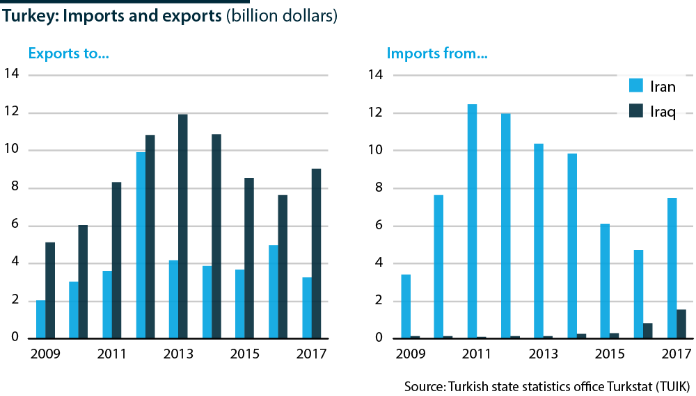 Turkey: Imports and exports - Oxford Analytica Daily Brief