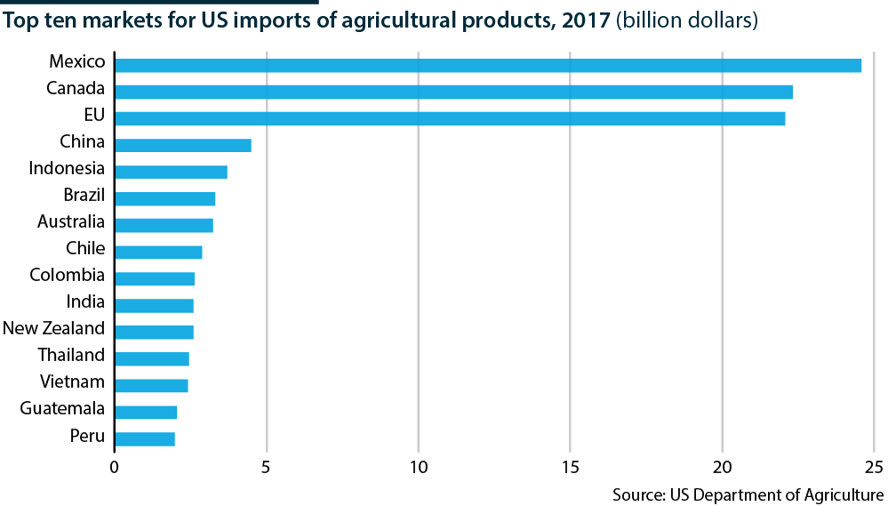 US actions raise agricultural trade costs globally - Oxford