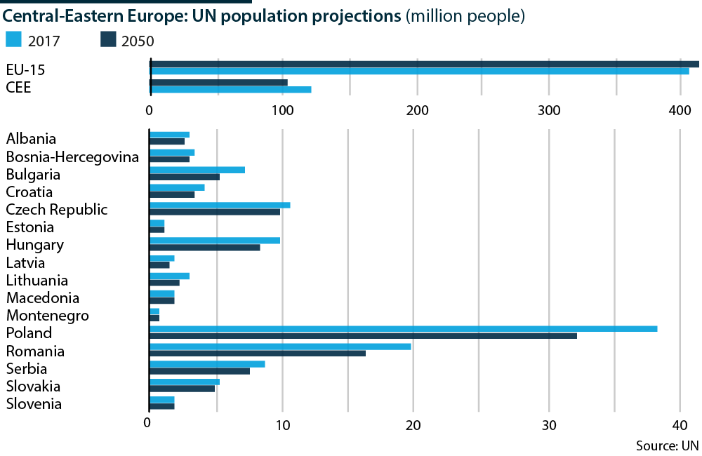 Population will shrink across Central-Eastern Europe