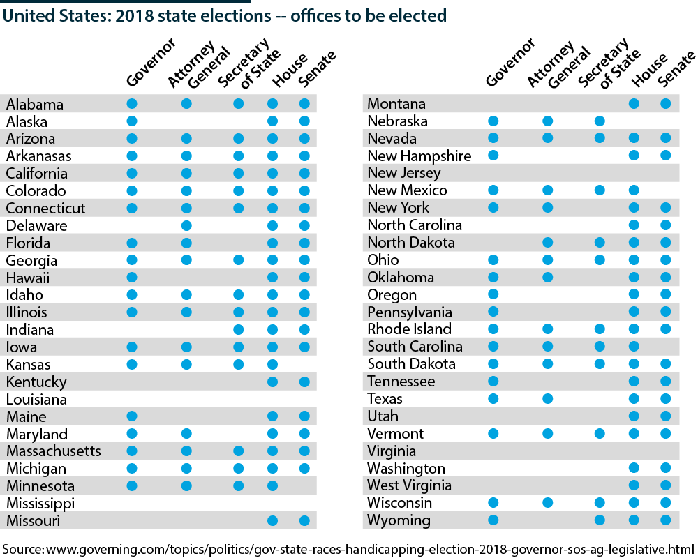 US state election races to set 2019-21 policy stage - Oxford