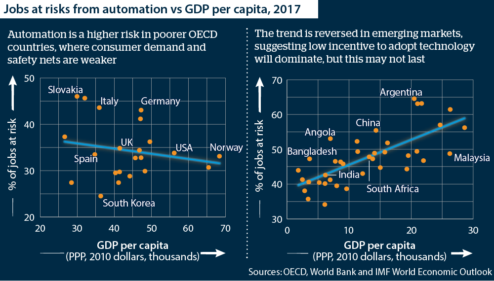 Jobs at risk from automation vs GDP per capita - Oxford