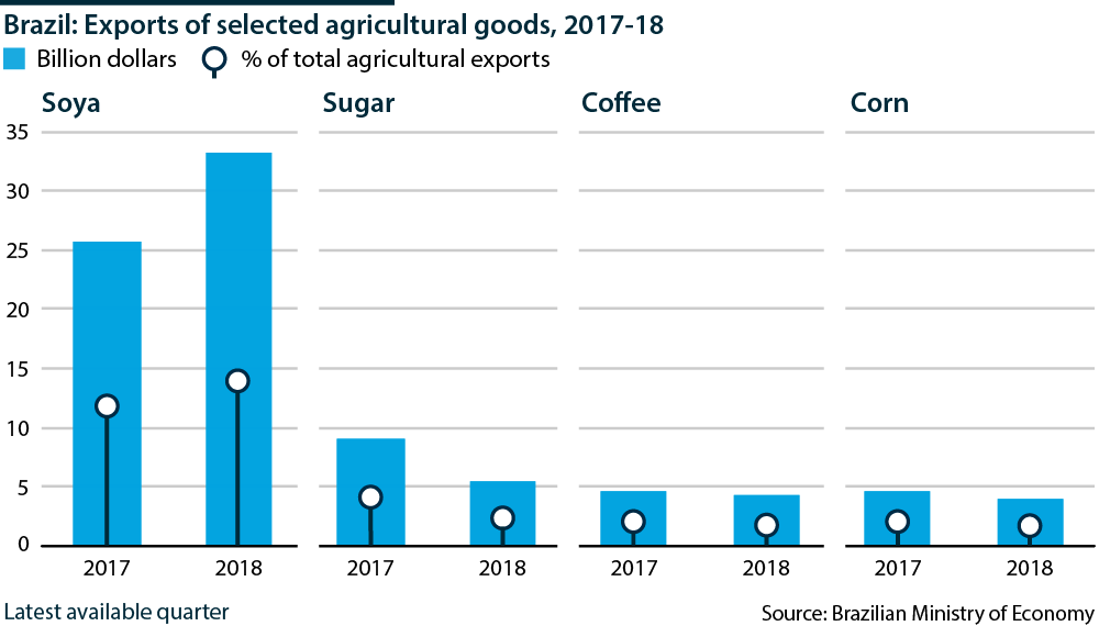 Brazil: Exports of selected agricultural goods - Oxford