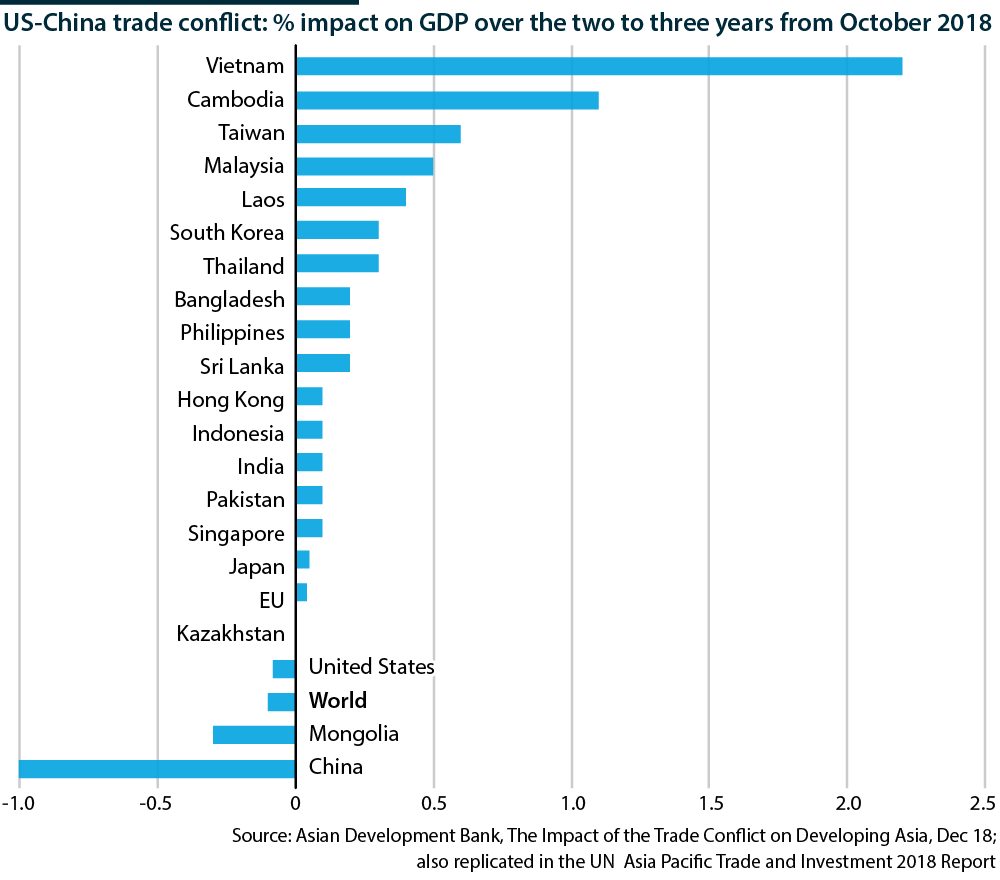 Impact of trade conflict on countries' GDP growth - Oxford