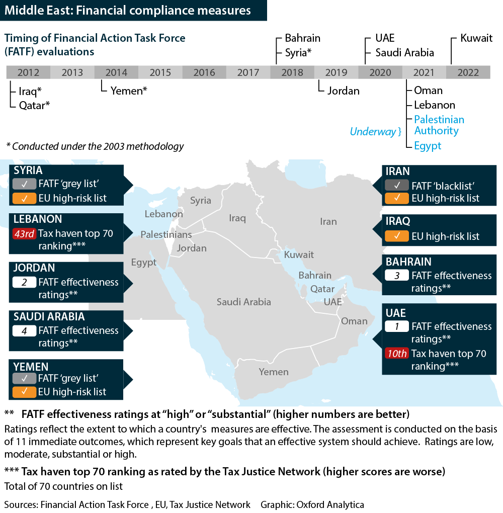Middle East: Financial compliance measures showing FATF, EU and TJN measures and timings