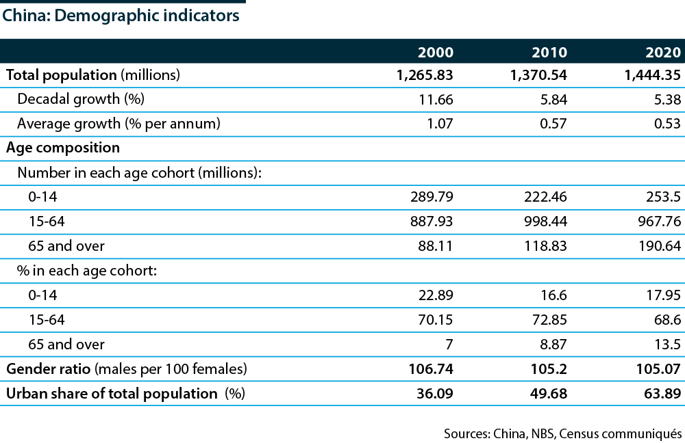The size, growth and composition of China's population, 2000-20